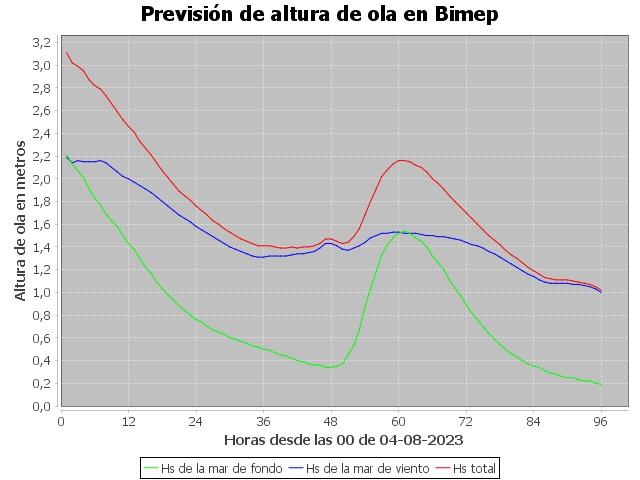 bimep95